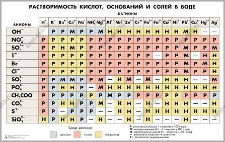 Таблица «Растворимость кислот, оснований и солей в воде» для оформления кабинета химии ULT-093